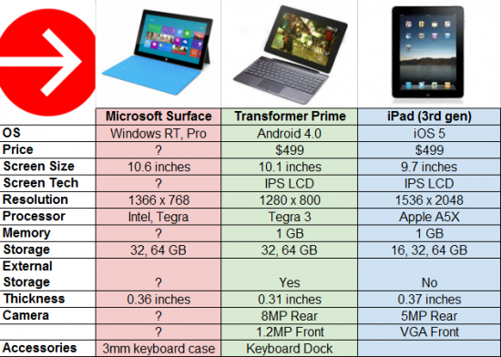 Ms Surface, iPad and Android
